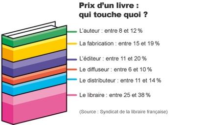 Marge libraire